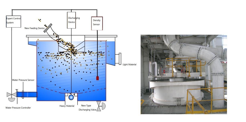teetered-bed-separator-HOT-Mining-0.jpg